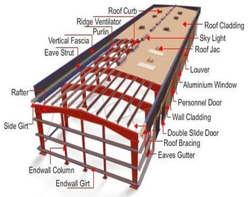 Industrial Structure Design Analysis
